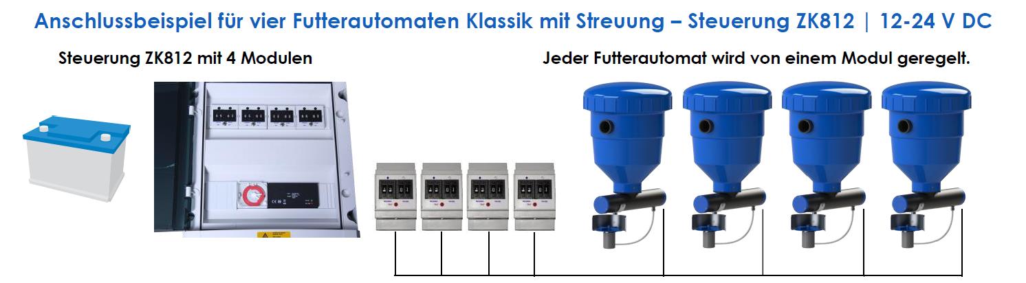 FFAZ Anschlussbeispiel 4 Futterautomaten ZK812